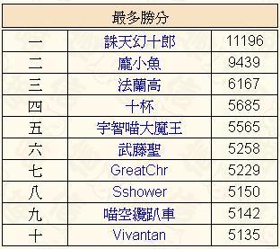 0-信喵之野望 - 貓場十傑 - 加藤