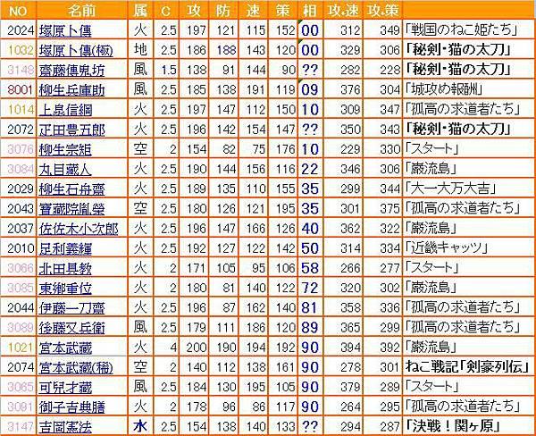 0-信喵之野望 - 劍豪相性表 (20130402)