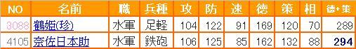0-信喵之野望 - 水2.0補師 - 14 - 能力表 - 水軍 (20130405)