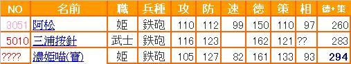 0-信喵之野望 - 水2.0補師 - 17 - 能力表 - 鐵砲 (20130405)