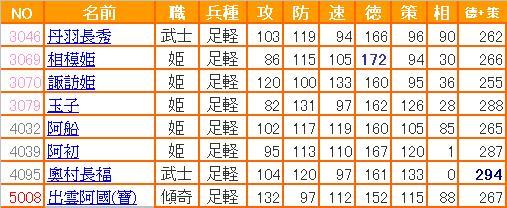 0-信喵之野望 - 水2.0補師 - 15 - 能力表 - 足輕 (20130405)
