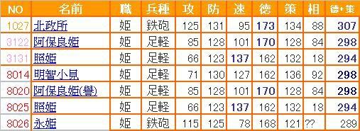 0 - 信喵之野望 - 水2.0補師 (20130821) - 02 特技.JPG