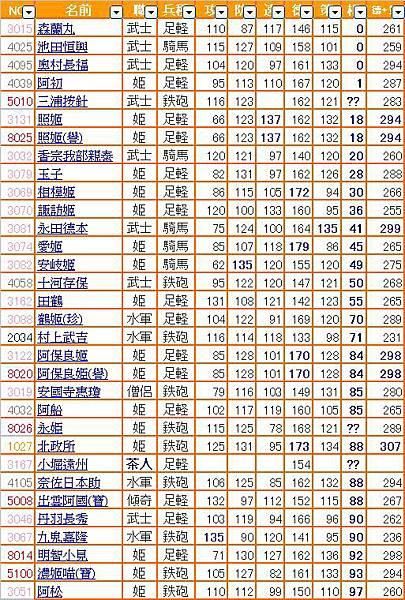 0 - 信喵之野望 - 水2.0補師 (20130821) - 01 總表(相合排序).JPG