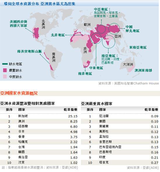 全球水資源分佈