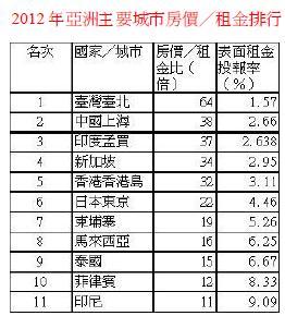 2012亞洲主要城市排行