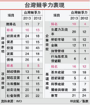 台灣競爭力