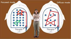 「「專注模式」與「發散模式」」的圖片搜尋結果