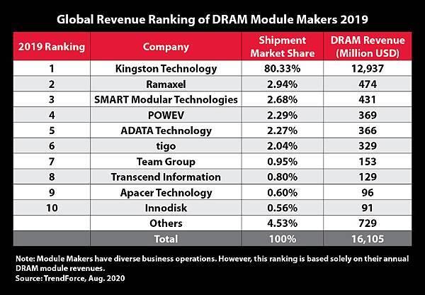 Global_Revenue_ranking_2019.jpg