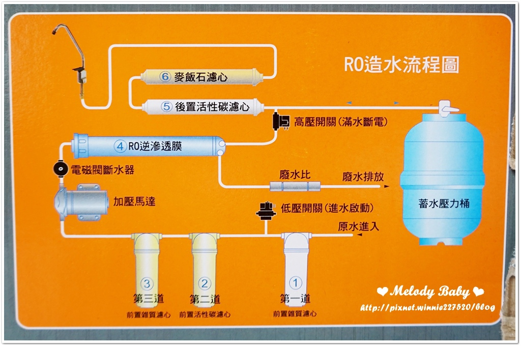 特力屋 PRO特選 六道RO淨水機 (2).JPG