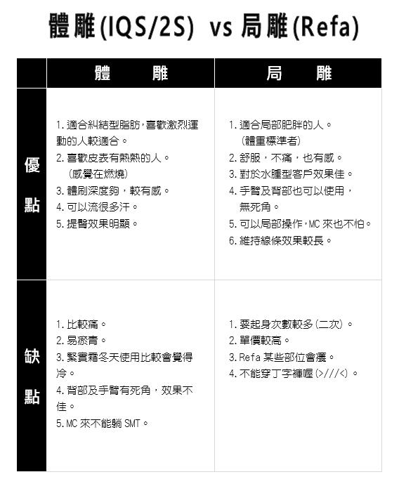 WIN SPA 價目2017(體雕與局雕差異性).PNG