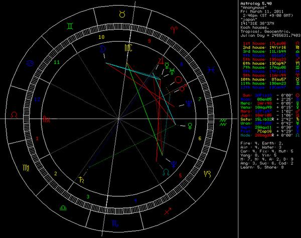 日本地震占星盤