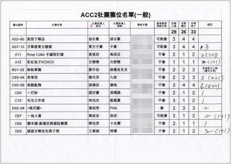 ACC2社團攤位名單(一般)