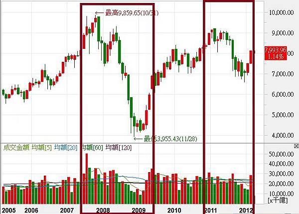 如何解讀市場趨勢