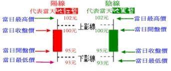 紅K線(陽線)、黑k線(陰線)&上下影線