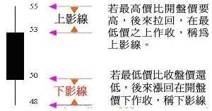 紅K線(陽線)、黑k線(陰線)&上下影線~黑K線