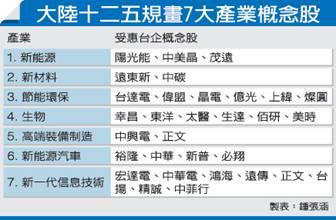 大陸十二五規劃七大產業概念股