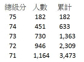 103年學測級分分布