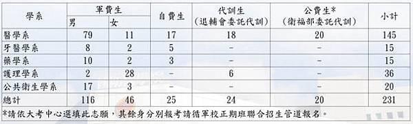 105年國醫名額.jpg