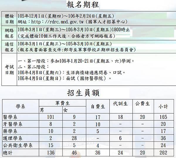 106國醫各系名額