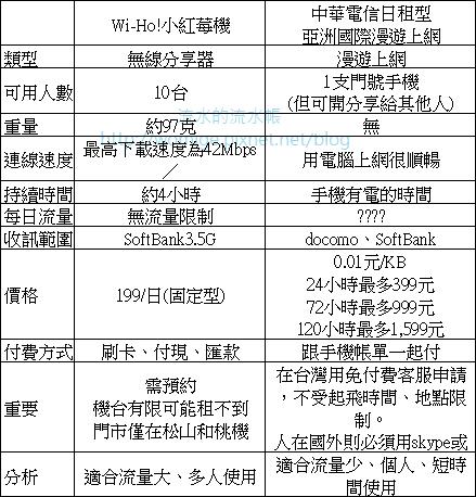 中華電信漫遊上網手機日本漫遊