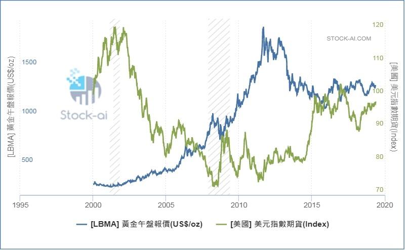 黃金與美元指數.jpg