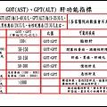 ●B1(GOT,GPT)(950X601).jpg