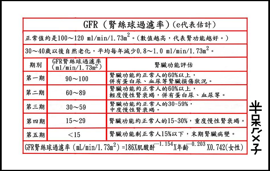 ●B4(腎絲球過濾率)(950X600).jpg