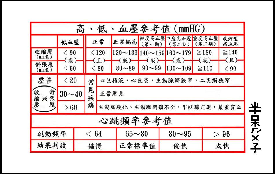 ●B8(血壓、脈搏)(950X601).jpg