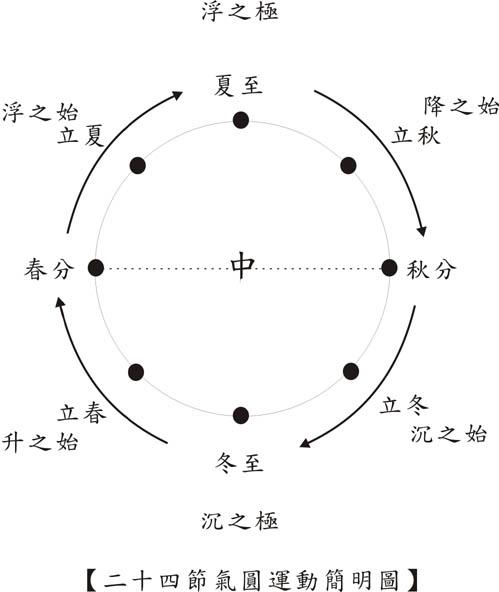 二十四節氣圓運動簡明圖