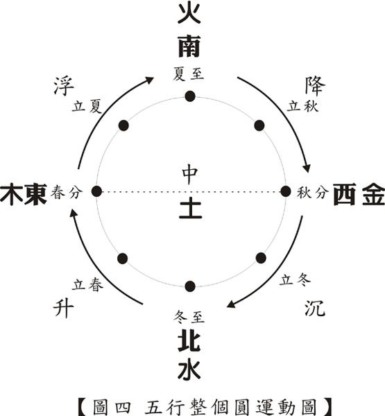 圖四 五行整個圓運動圖網路用.jpg