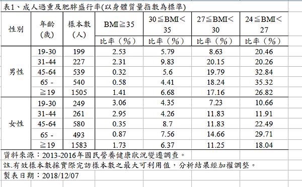 數據4 BMI.png