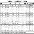 98年各梯入營日期人數.jpg