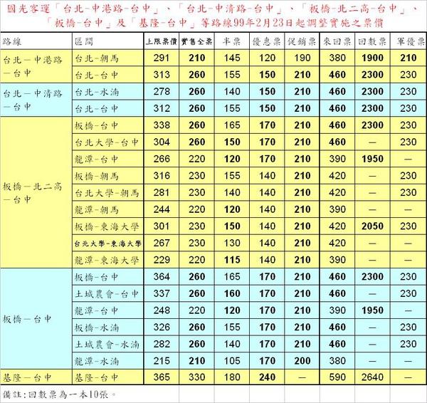 國光0223調漲(2010年)