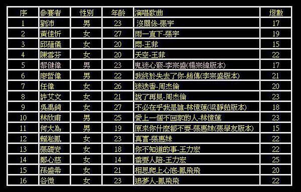 華語巨星金曲挑戰賽