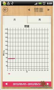 女性日曆05-圖表