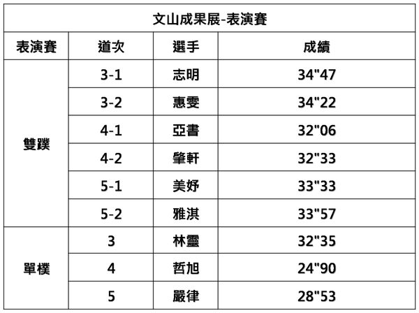 文山泳隊-表演賽成績表.png