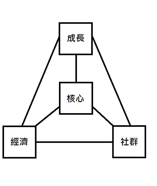 金三角模型
