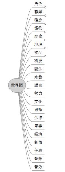 遊戲世界觀設定樹狀圖