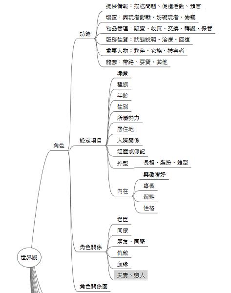 遊戲世界觀設定:角色樹狀圖