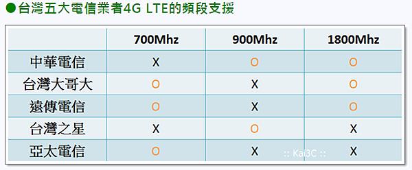 台灣五大電信業者4G頻段表