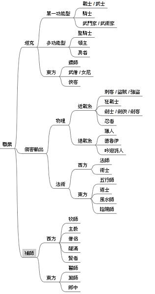 遊戲世界觀設定:職業樹狀圖