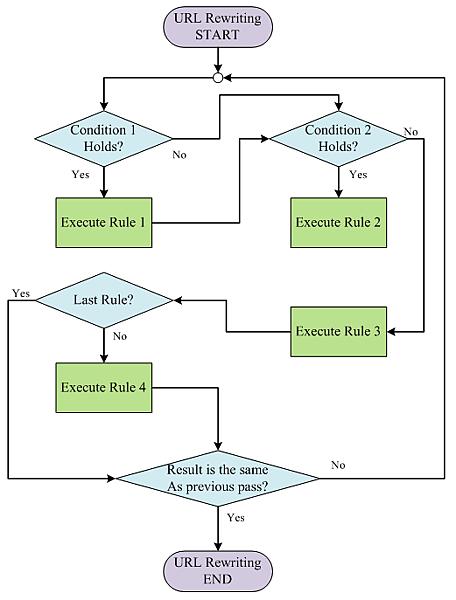 mod_rewrite flow