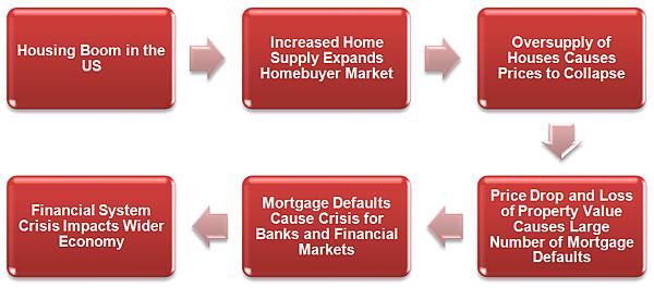 Financial-crisis4