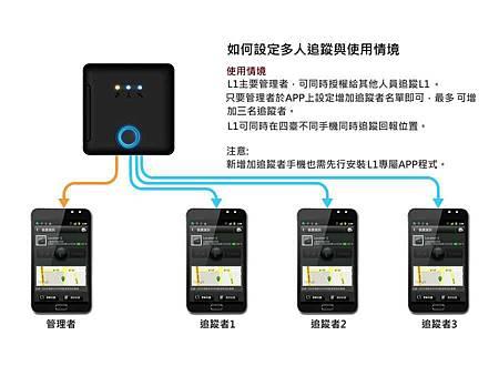 L1追蹤器 - 一對四同步照護