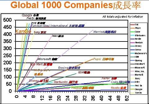 Global 1000 Companies成長率