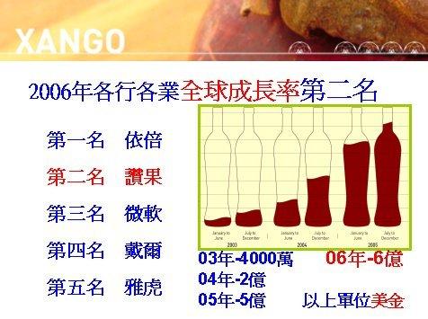 XanGo在2006年各行各業全球成長率第二名