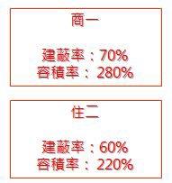 ◆小熊House【售售售】☆中山路住二建地★(北區)