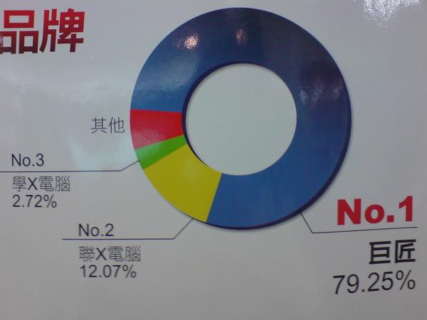來巨匠上課的占79%