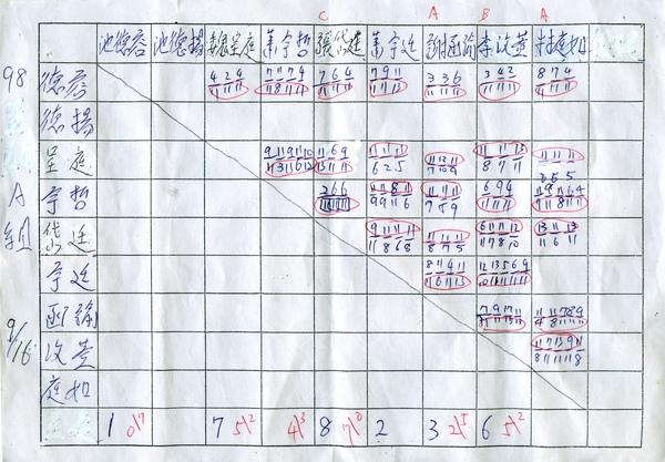 對戰成績20090916A組.jpg