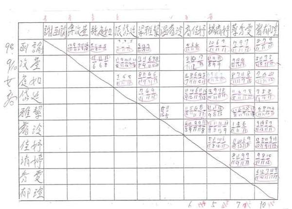 20090910女生高年級對戰成績.jpg